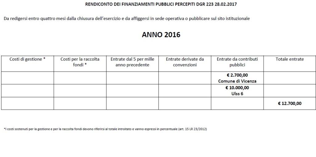 2016schema_rendiconto_contributi_pubblici_dgr_223.17