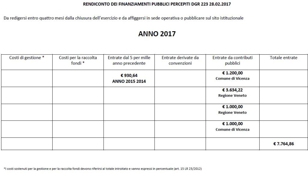 2017schema_rendiconto_contributi_pubblici_dgr_223.17