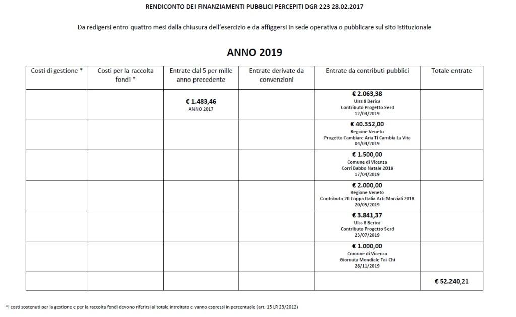 2019schema_rendiconto_contributi_pubblici_dgr_223.17