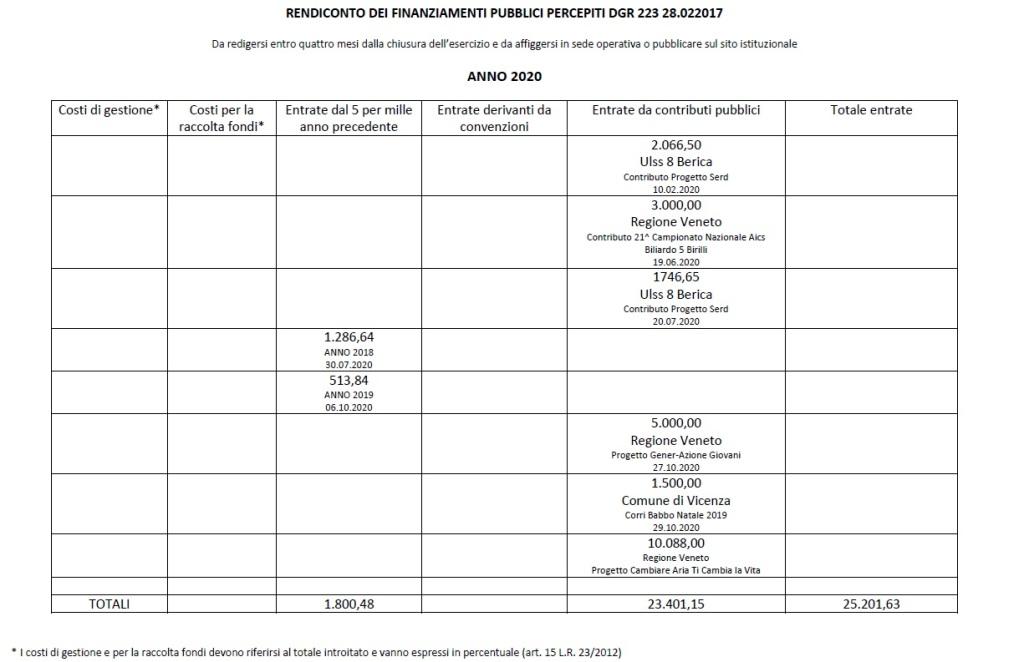 2020schema_rendiconto_contributi_pubblici_dgr_223.17