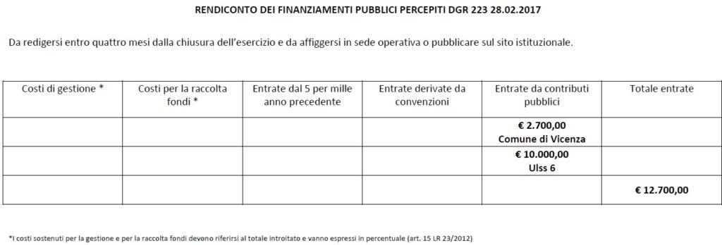 schema_rendiconto_contributi_pubblici_dgr_223.17